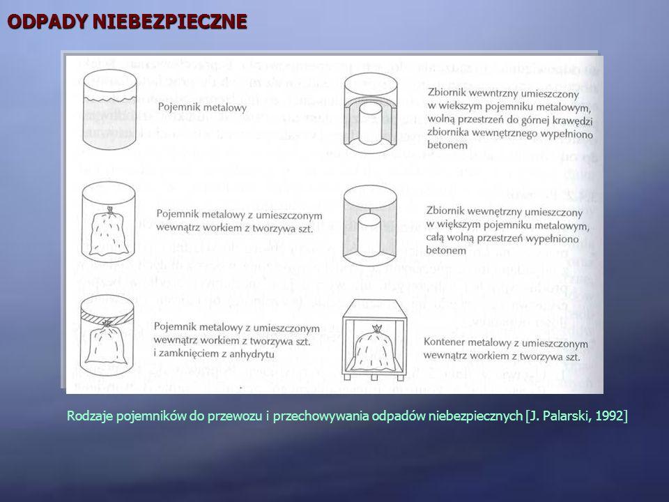 ODPADY NIEBEZPIECZNE Rodzaje pojemników do przewozu i przechowywania odpadów niebezpiecznych [J.